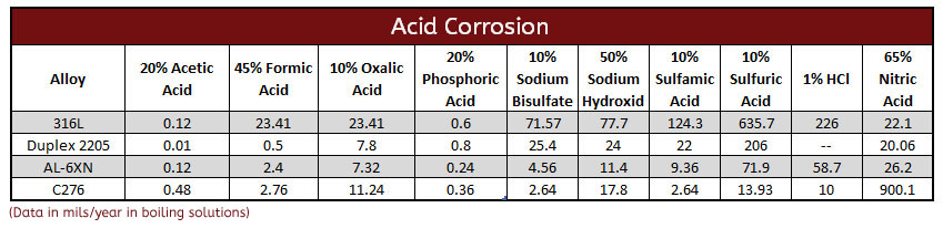 Corrosion Chart revised
