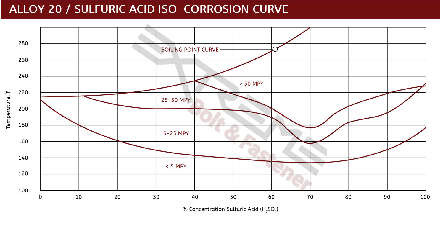 Alloy 20 Iso Sulfuric Acid 3