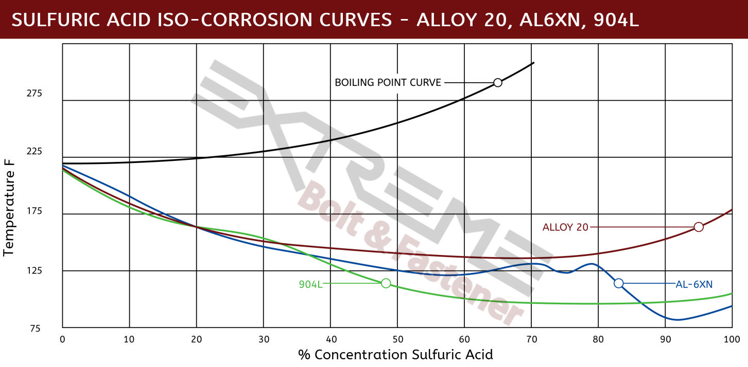 Iso Sulfuric Comparison Alloy 20 AL6XN 4