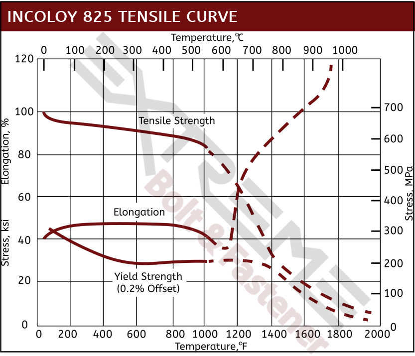 Incoloy 825 Tensile Curve