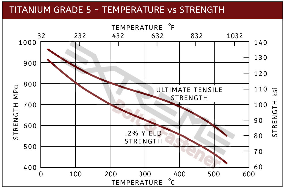 TI5 Temperature vs Strength