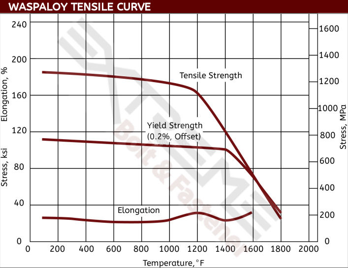 Waspaloy Tensile Curve