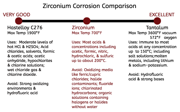 Zirconium comparison chart